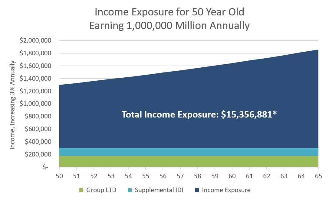 Income Exposure chart 50yr