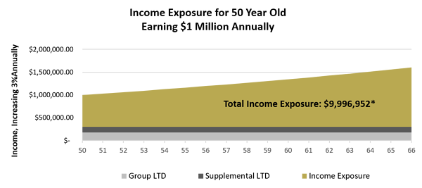Total Income Exposure example2-1